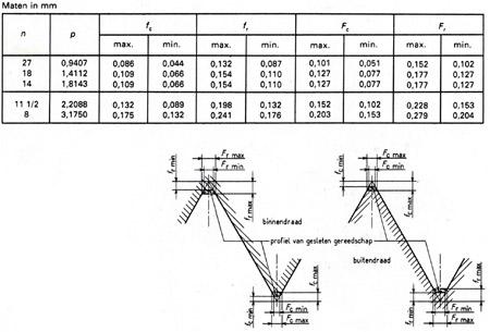 Boordiameter m6